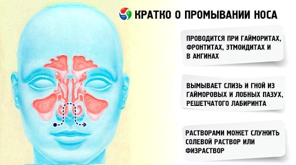 кратко о промывании носа