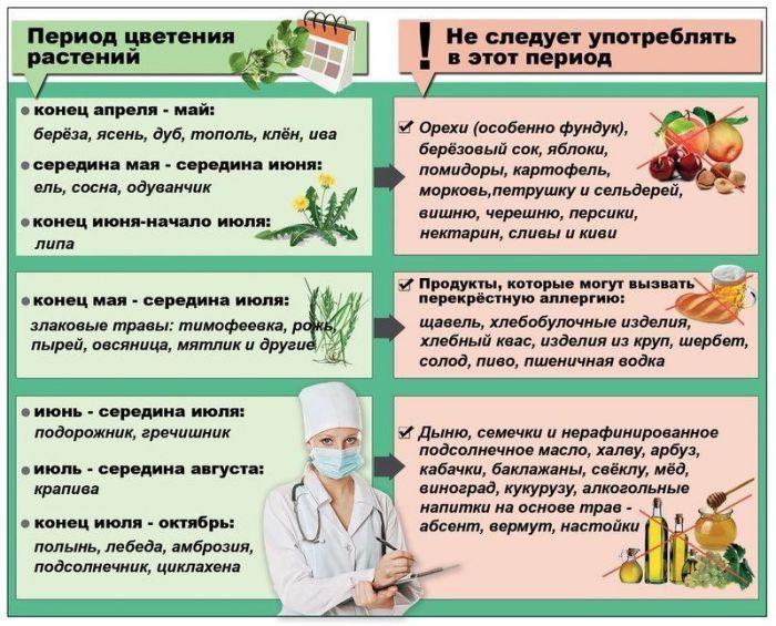 Народные средства на травах от аллергии и красных пятен на коже
