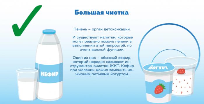 очищение печени молочными продуктами