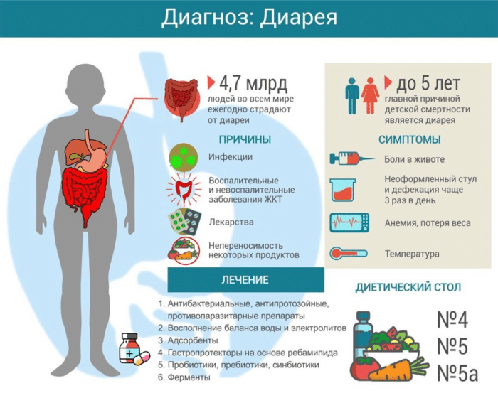симптомы причины и лечение диареи, какой диеты придерживаться